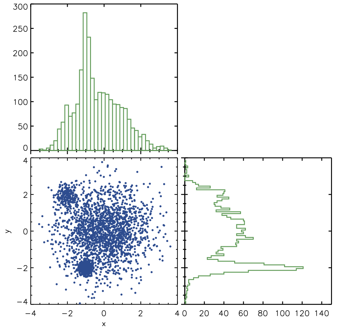 Astroplotlib histograms download plot show idl code ccuart Images